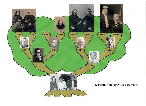 Kirsten, Poul & Niels's stamtræ