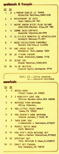 CHRC 80, AM Radio:  Palmarès, 28 octobre,1974