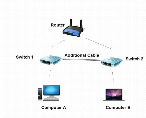 Router networking wifi etisalat installation home in Dubai