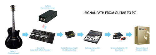 Signal path: Typical