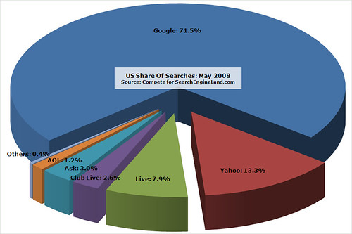 Compete Search Share: May 2008