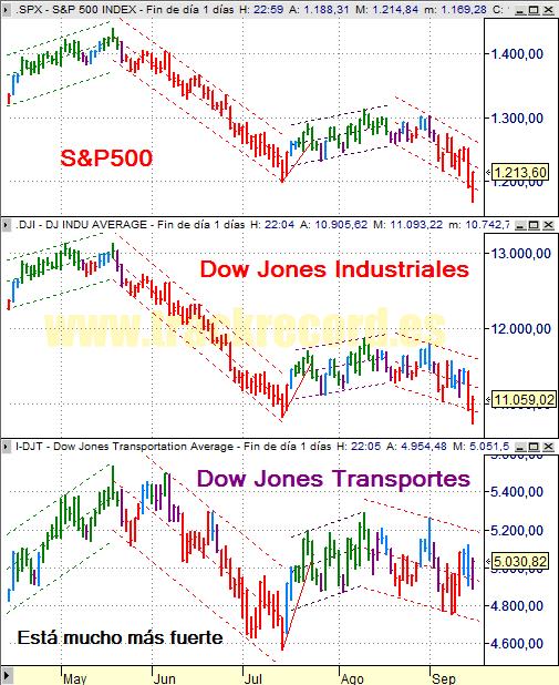 Estrategia índices USA S&P500, DJ Industriales y DJ Transportes (16 septiembre 2008)