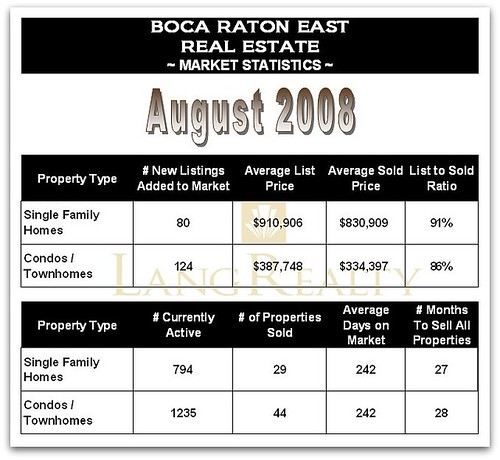 East Boca Raton Real Estate Market Conditions ~ August 2008