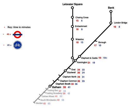 london travel times