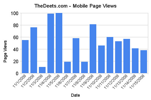 TheDeets.com - Mobile Page Views