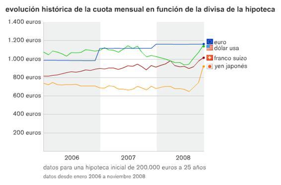 evolucion-historica-hipoteca-divisas