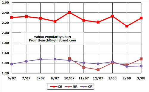6/07-3/08 Yahoo Search Ratings