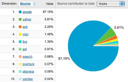 Yahoo Search Traffic