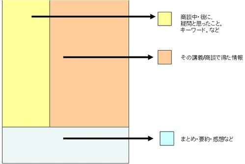 コーネル式 ノートテイキング術
