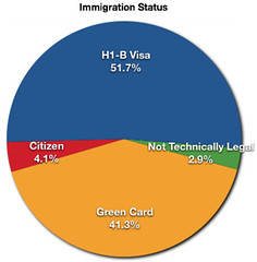 Ten Years in My Life: US Immigration Status