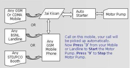 Jai Kisan schematic diagram