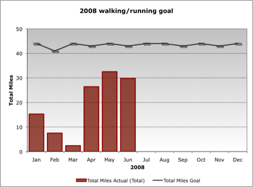2008 Walking Goal (as of Q2)