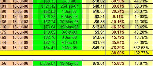 Dow Jones Transportes y sus componentes respecto a máximos 2003-2008 a 15 julio 2008