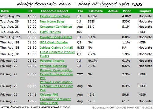 Economic News Calendar for Week of August 25th