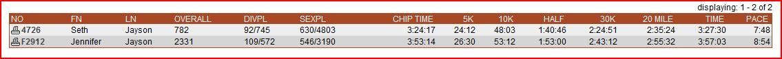 TC marathon Jayson results