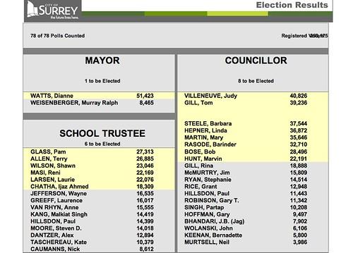 Surrey Election Results