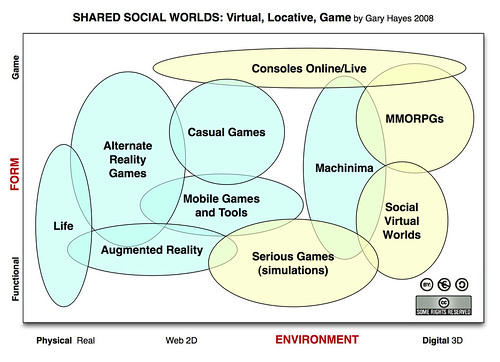 Shared Social Worlds Diagram
