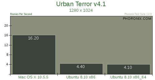 Mac OS X 10.5.5 vs. Ubuntu 8.10 --评测3