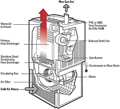 furnacediagram