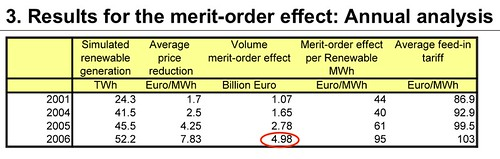 The Oil Drum: Europe | Making the case for wind, again