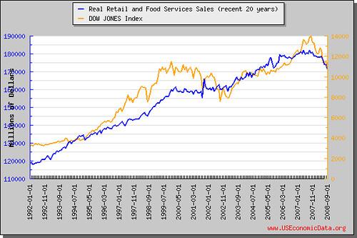 零售含食品銷售額(近20年)
