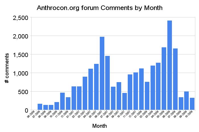 Anthrocon.org forum activity