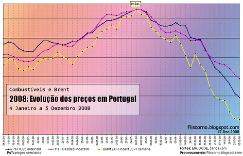 Combustíveis em Portugal: Gasolina, gasóleo e brent: 2008