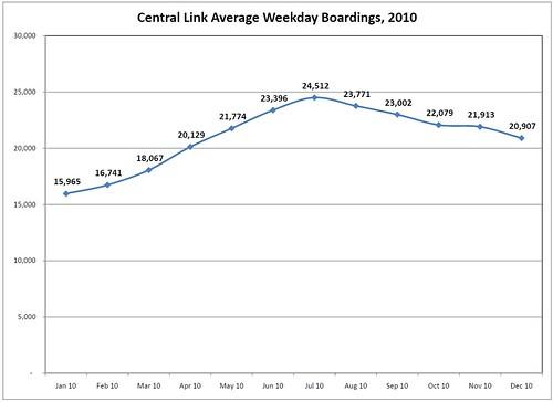 averageweekdayboardings