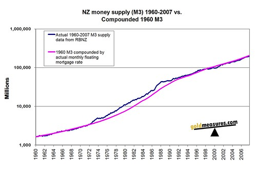 NZ money supply (M3) 1960-2007 vs.Compounded 1960 M3