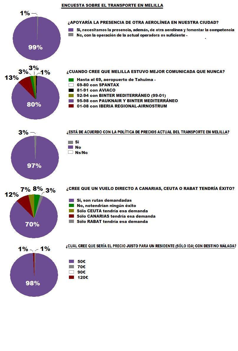encuesta transporte2(2)