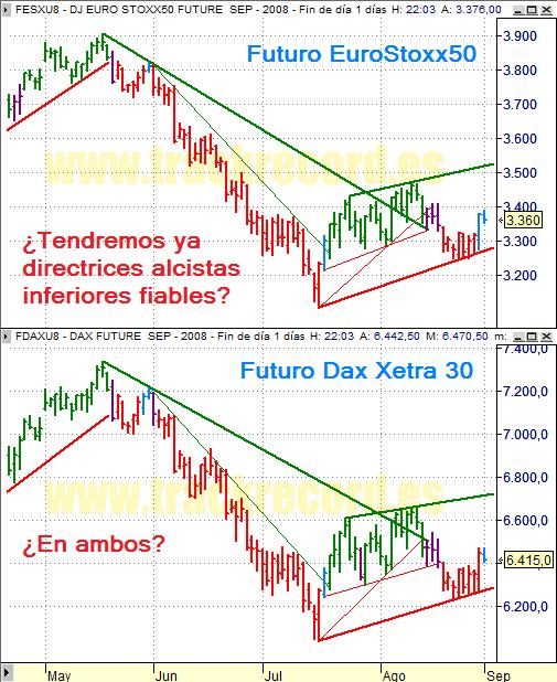 Estrategia índices Eurex 1 septiembre 2008, EuroStoxx50 y Dax Xetra