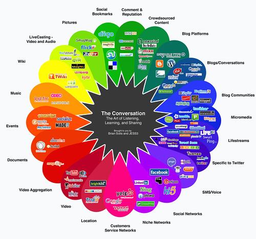 Conversation Prism: BrianSolis.com