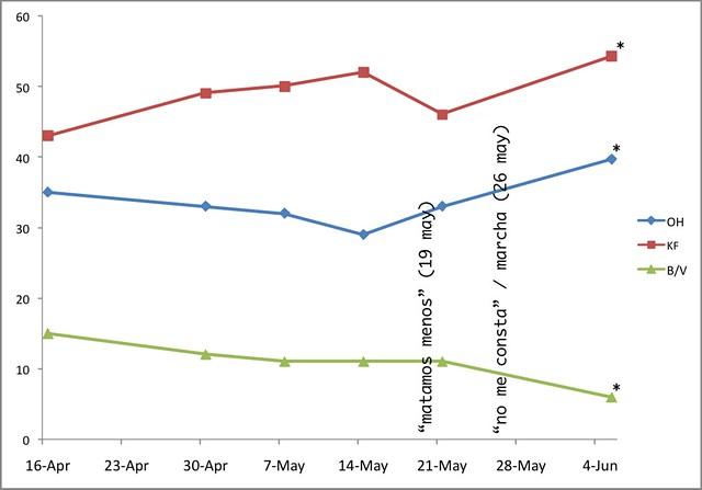 resultados lima OH KF 2011