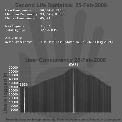 SL Stats 25-02-2008