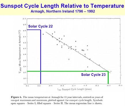 http://ncwatch.typepad.com/media/images/2008/02/26/solar_length.jpg