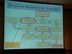 In-House SEM Organization Chart - Intuit