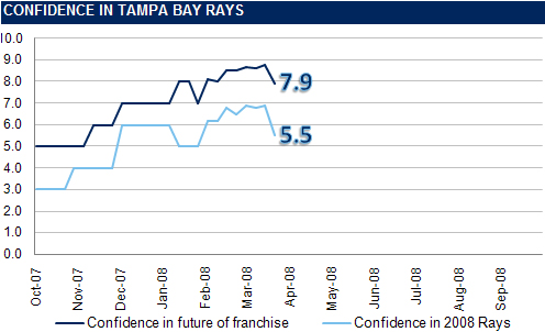 [RI CONFIDENCE GRAPH] The Rays Index Confidence Graph: 1 Week Until Opening Day