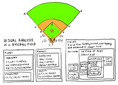 Visual analysis of a baseball field (dgray_xplane) Tags: field baseball may language visual 2008 visuallanguage vizthink may2008