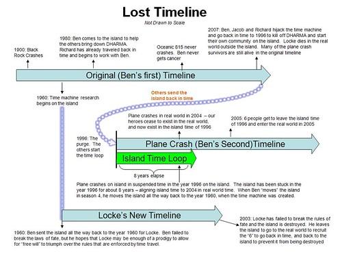 Cronología de los eventos de LOST de 1800 al 2008