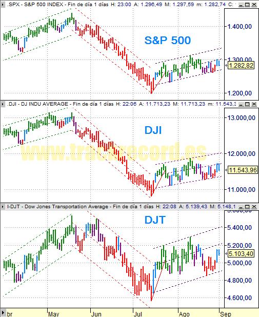 Estrategia índices USA S&P500, DJ Industriales y DJ Transportes (29 agosto 2008)