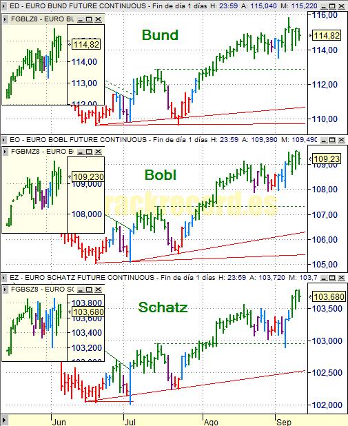 Estrategia bonos Eurex 11 septiembre 2008, Bund, Bobl y Schatz