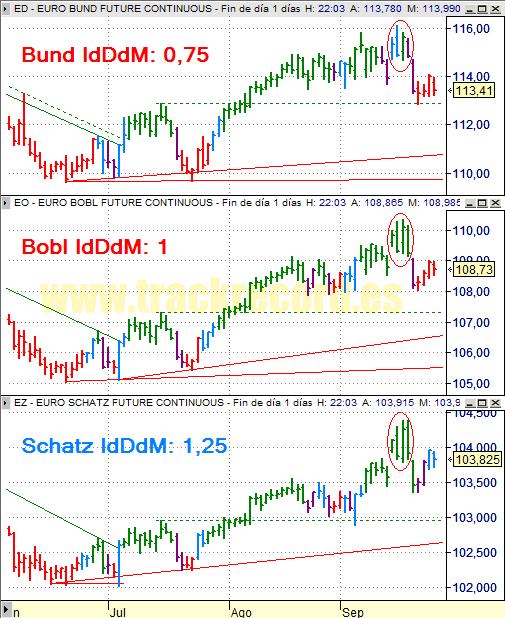 Estrategia bonos Eurex 26 septiembre 2008, Bund, Bobl y Schatz