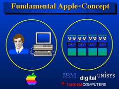 Fundamental Apple Concept