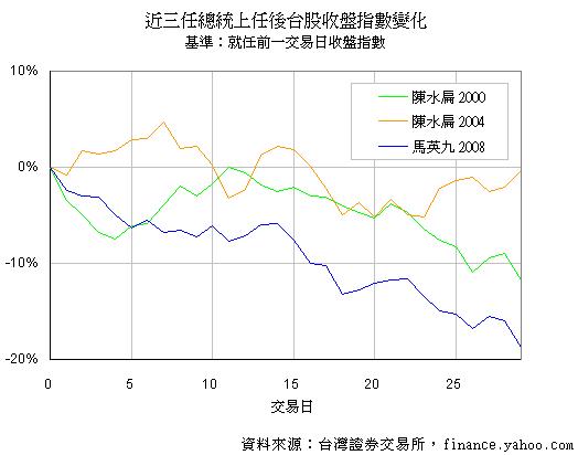近三任總統上任後台股收盤指數變化