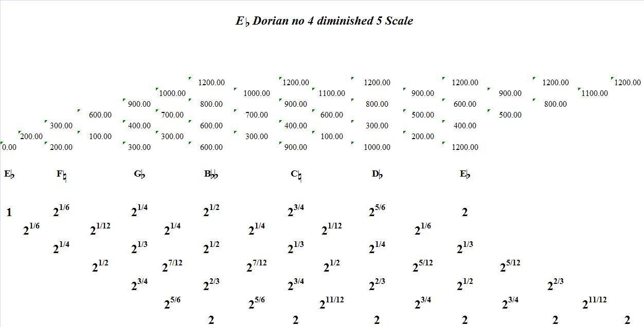 EFlatDorianNo4Diminished5-interval-analysis
