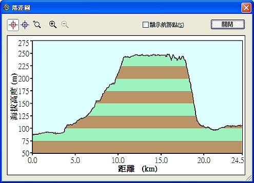 20080922_晨騎路線(含光華坑)