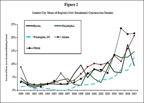 central city share of construction has grown since 1990 (by: EPA)