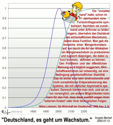 Die »invisible hand« hatte, schon im 17. Jahrhundert, eine Fortschrittsgarantie symbolisiert. Nachdem sie zunehmend unter Arthrose zu leiden begann, übernahm das Desiderat des wirtschaftlichen Wachstums selbst diese Funktion. Man gab die Annahme einer Mengenkonstanz auf, um durch die Art der Allokation ein Mengenwachstum zu produzieren und zugleich diejenigen, die dabei zu kurz kommen, abfinden zu können. Den Politikern und der öffentlichen Meinung wird folglich suggeriert, Wirtschaftswachstum sei notwendig, sei eine Bedingung gesellschaftlicher Stabilität. - Das ist sicher eine sehr eindrucksvolle und nicht unrealistische Entparadoxierung des Systems, die mit zeitlicher Asymmetrie spekuliert. Dennoch könnte man sich, und sei es nur vorsorglich, um andere Möglichkeiten kümmern für den Fall, dass diese ausfällt wegen ihrer »Externen Kosten« oder ihrer ökologischen Folgen.