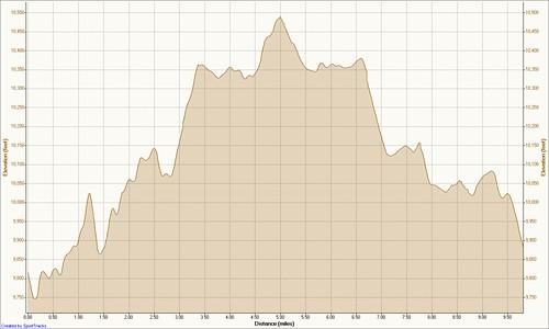 Entoto 14-09-2008, Elevation Chart