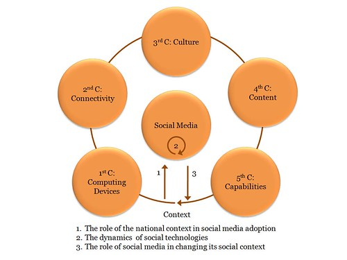 The Connection Between Social Technologies and National Contexts